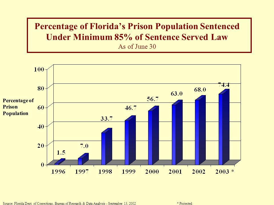Floridas Prison Population As of June 30 Number of Inmates Source: Florida Dept.