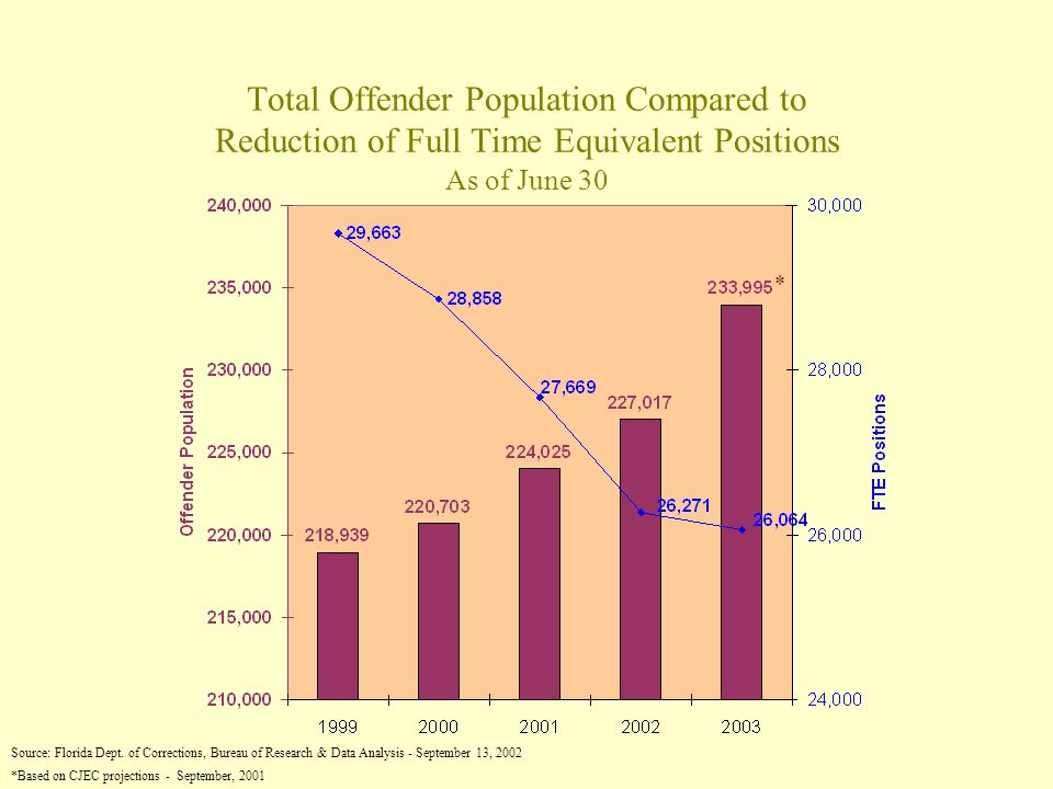 Total Offender Population Compared to Reduction of Full Time Equivalent Positions As of June 30 Source: Florida Dept.