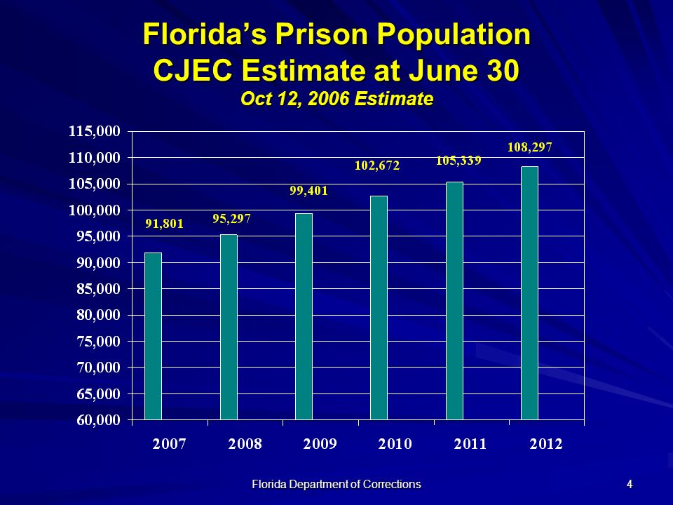 Florida Department of Corrections 4 Floridas Prison Population CJEC Estimate at June 30 Oct 12, 2006 Estimate