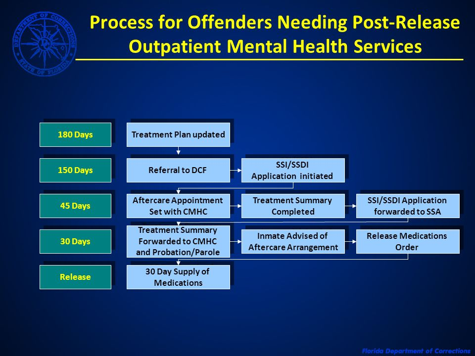 Process for Offenders Needing Post-Release Outpatient Mental Health Services 180 Days 150 Days 45 Days 30 Days Release Treatment Plan updated Referral to DCF SSI/SSDI Application initiated SSI/SSDI Application initiated Aftercare Appointment Set with CMHC Aftercare Appointment Set with CMHC Treatment Summary Completed Treatment Summary Completed SSI/SSDI Application forwarded to SSA SSI/SSDI Application forwarded to SSA Treatment Summary Forwarded to CMHC and Probation/Parole Treatment Summary Forwarded to CMHC and Probation/Parole Inmate Advised of Aftercare Arrangement Inmate Advised of Aftercare Arrangement Release Medications Order Release Medications Order 30 Day Supply of Medications 30 Day Supply of Medications