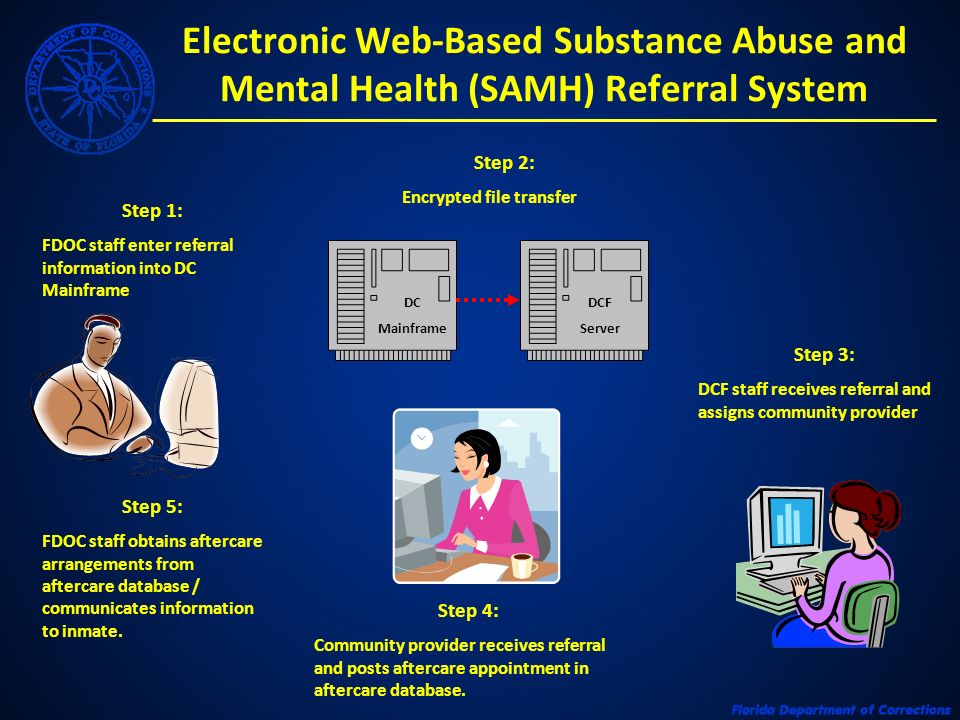 Electronic Web-Based Substance Abuse and Mental Health (SAMH) Referral System Step 1: FDOC staff enter referral information into DC Mainframe DC Mainf