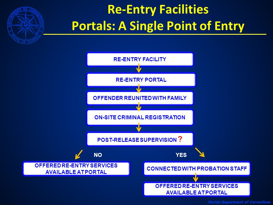 Re-Entry Facilities Portals: A Single Point of Entry RE-ENTRY FACILITY ON-SITE CRIMINAL REGISTRATION POST-RELEASE SUPERVISION .
