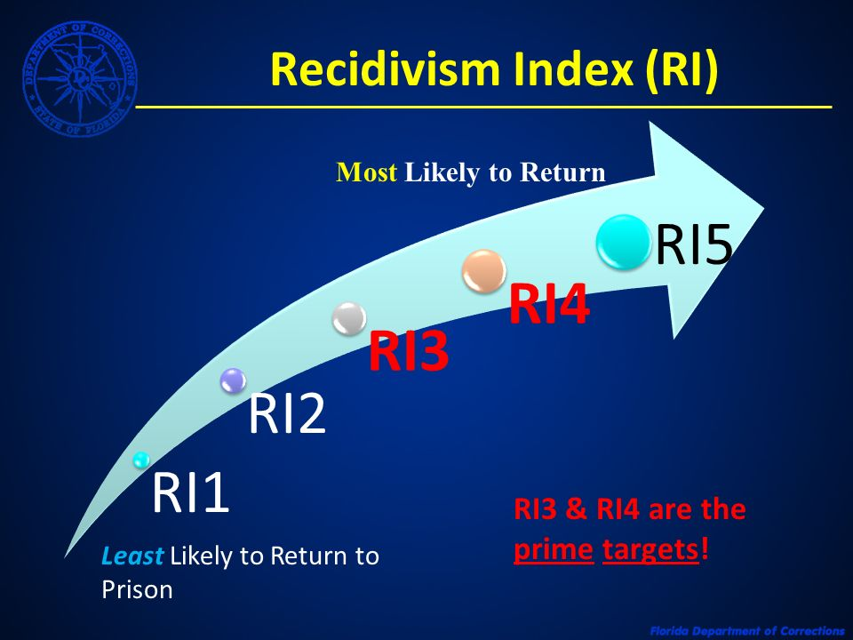 Recidivism Index (RI) Least Likely to Return to Prison RI3 & RI4 are the prime targets! Most Likely to Return