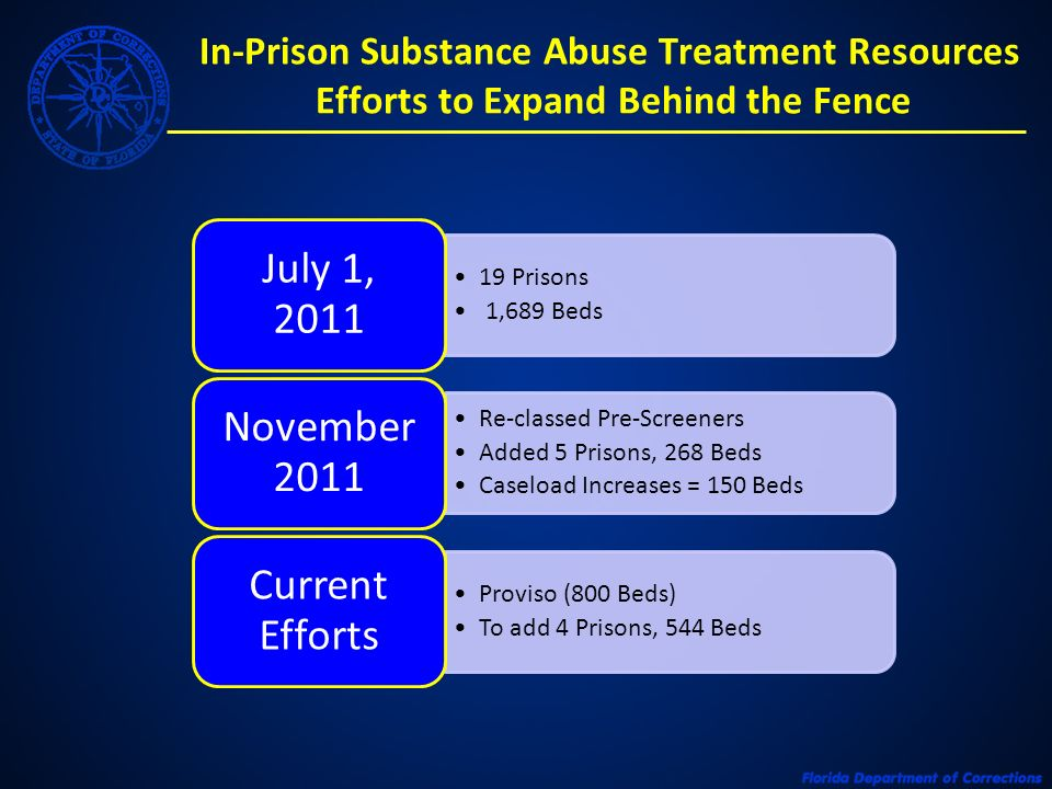 In-Prison Substance Abuse Treatment Resources Efforts to Expand Behind the Fence