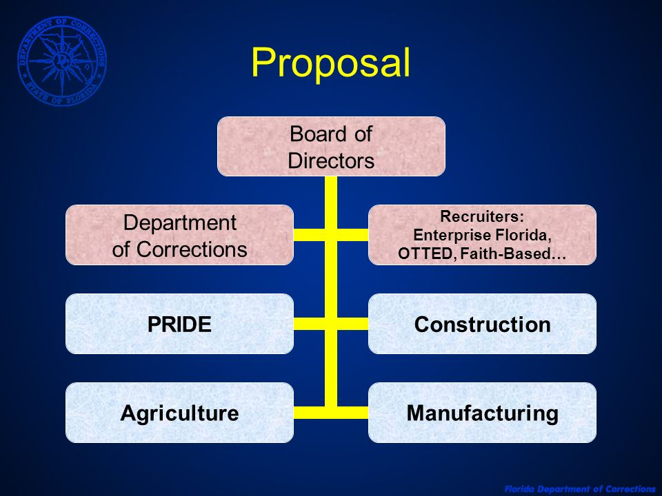 Proposal Board of Directors PRIDEConstruction AgricultureManufacturing Department of Corrections Recruiters: Enterprise Florida, OTTED, Faith- Based…