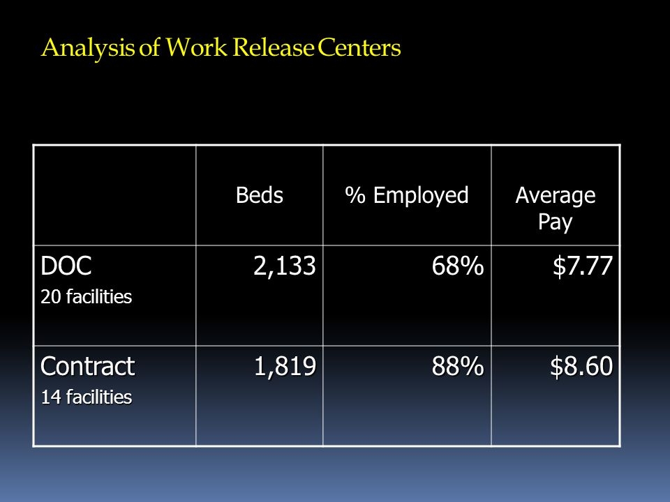 Analysis of Work Release Centers Beds % Employed Average Pay DOC 20 facilities 2,13368%$7.77 Contract 14 facilities 1,81988%$8.60