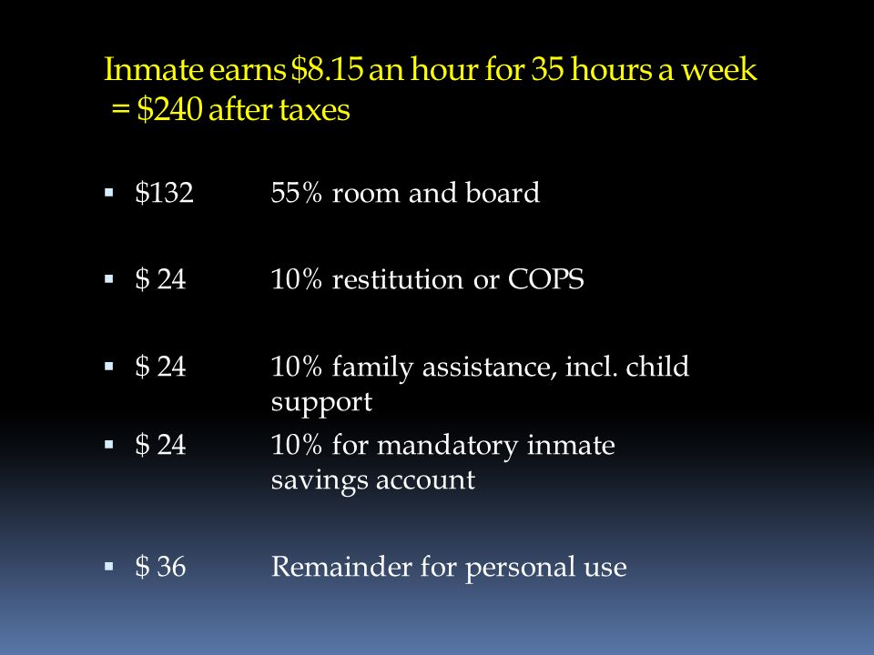 Inmate earns $8.15 an hour for 35 hours a week = $240 after taxes $132 55% room and board $ 2410% restitution or COPS $ 24 10% family assistance, incl