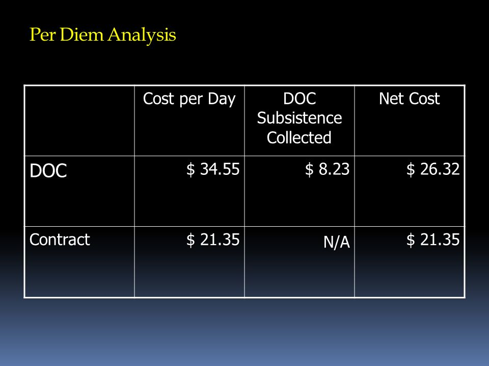 Per Diem Analysis Cost per Day DOC Subsistence Collected Net Cost DOC $ 34.55 $ 8.23 $ 26.32 Contract $ 21.35 N/A