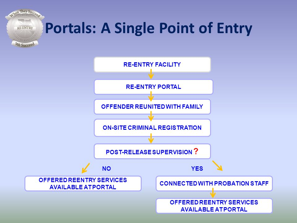 Portals: A Single Point of Entry RE-ENTRY FACILITY ON-SITE CRIMINAL REGISTRATION POST-RELEASE SUPERVISION ? CONNECTED WITH PROBATION STAFF RE-ENTRY PO