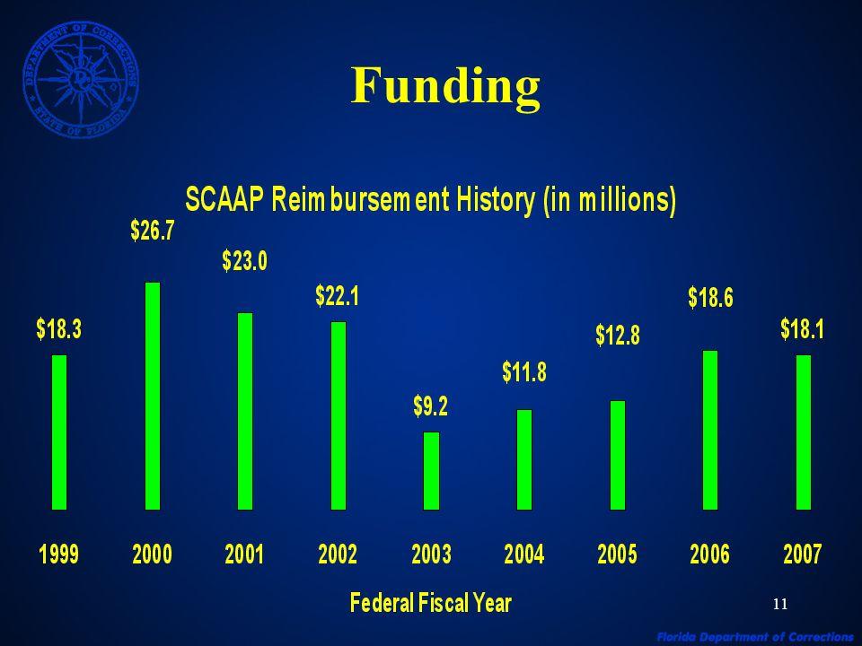 11 Funding