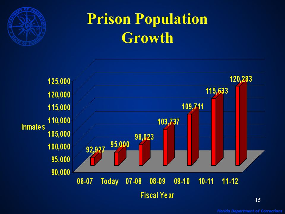 15 Prison Population Growth