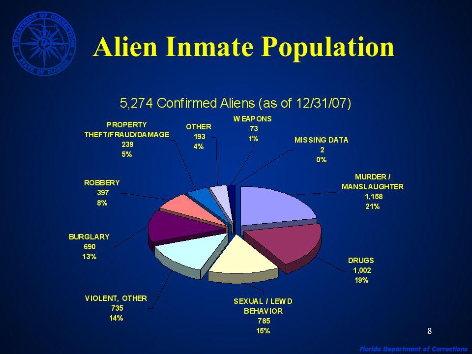 8 Alien Inmate Population