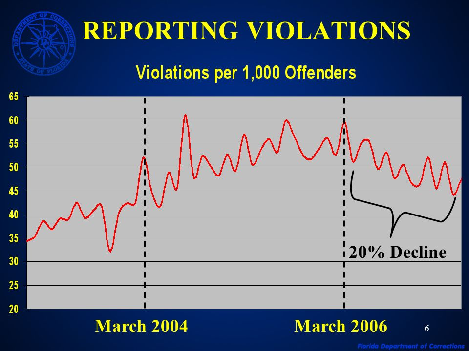 6 REPORTING VIOLATIONS March 2004March 2006 20% Decline