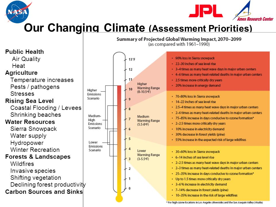 Our Changing Climate (Assessment Priorities) Public Health Air Quality Heat Agriculture Temperature increases Pests / pathogens Stresses Rising Sea Le