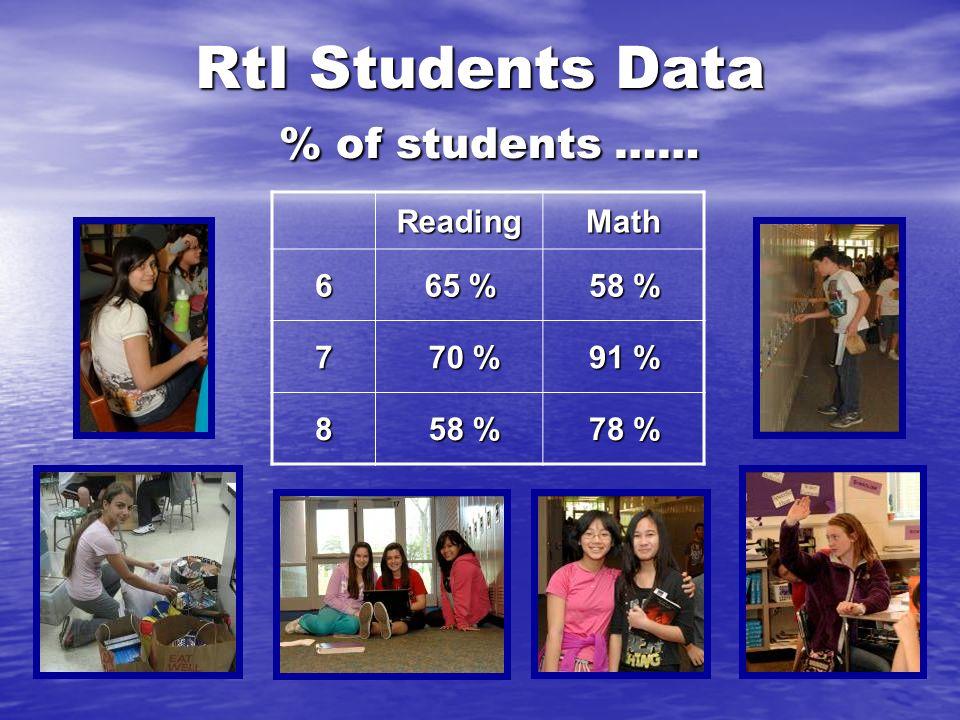 RtI Students Data % of students …… ReadingMath 6 65 % 58 % 7 70 % 70 % 91 % 8 58 % 58 % 78 %