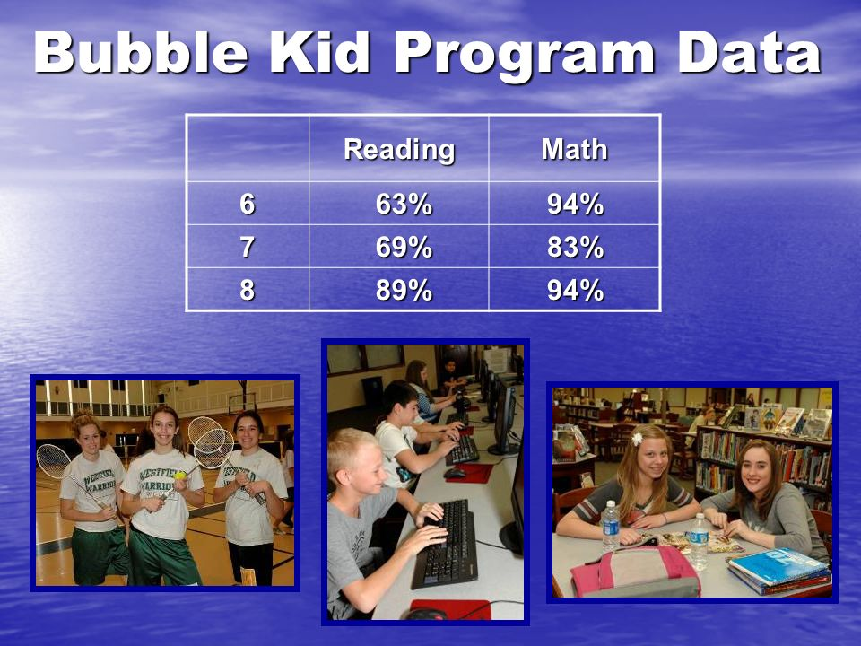 Bubble Kid Program Data ReadingMath 6 63% 63%94% 7 69% 69%83% 8 89% 89%94%