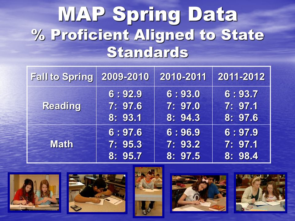 MAP Spring Data % Proficient Aligned to State Standards Fall to Spring 2009-20102010-20112011-2012 Reading 6 : 92.9 7: 97.6 8: 93.1 6 : 93.0 7: 97.0 8