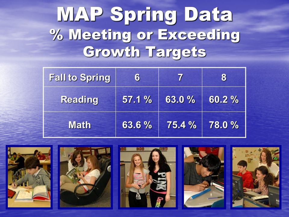 MAP Spring Data % Meeting or Exceeding Growth Targets Fall to Spring 678 Reading 57.1 % 63.0 % 60.2 % Math 63.6 % 75.4 % 75.4 % 78.0 %