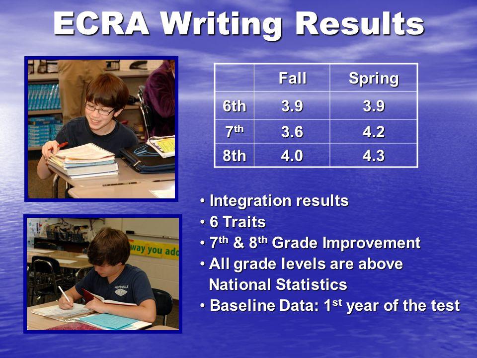 ECRA Writing Results FallSpring 6th3.93.9 7 th 3.64.2 8th4.04.3 Integration results Integration results 6 Traits 6 Traits 7 th & 8 th Grade Improvemen