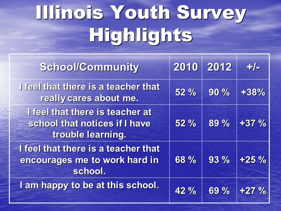 Illinois Youth Survey Highlights School/Community20102012+/- I feel that there is a teacher that really cares about me.
