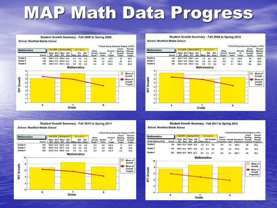 MAP Math Data Progress