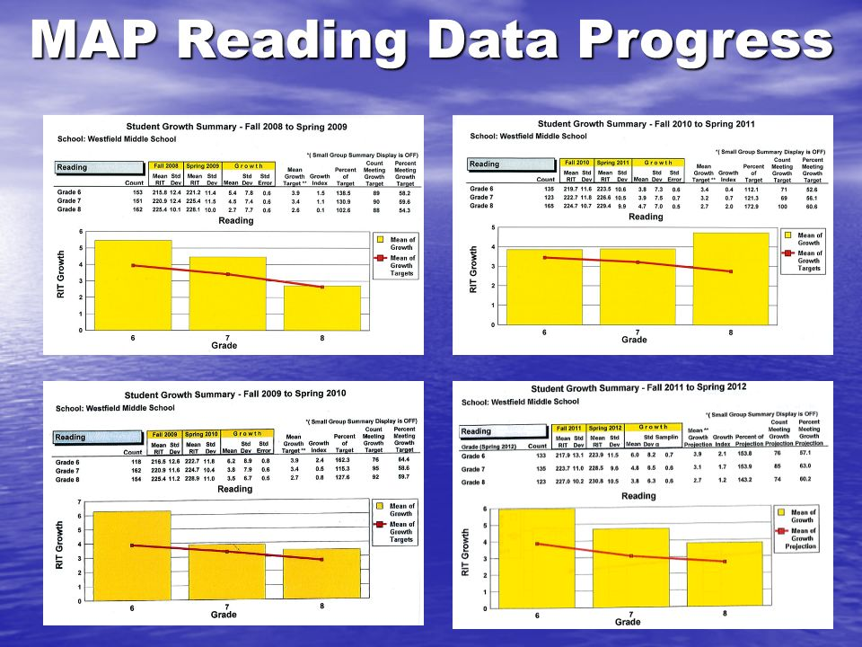 MAP Reading Data Progress
