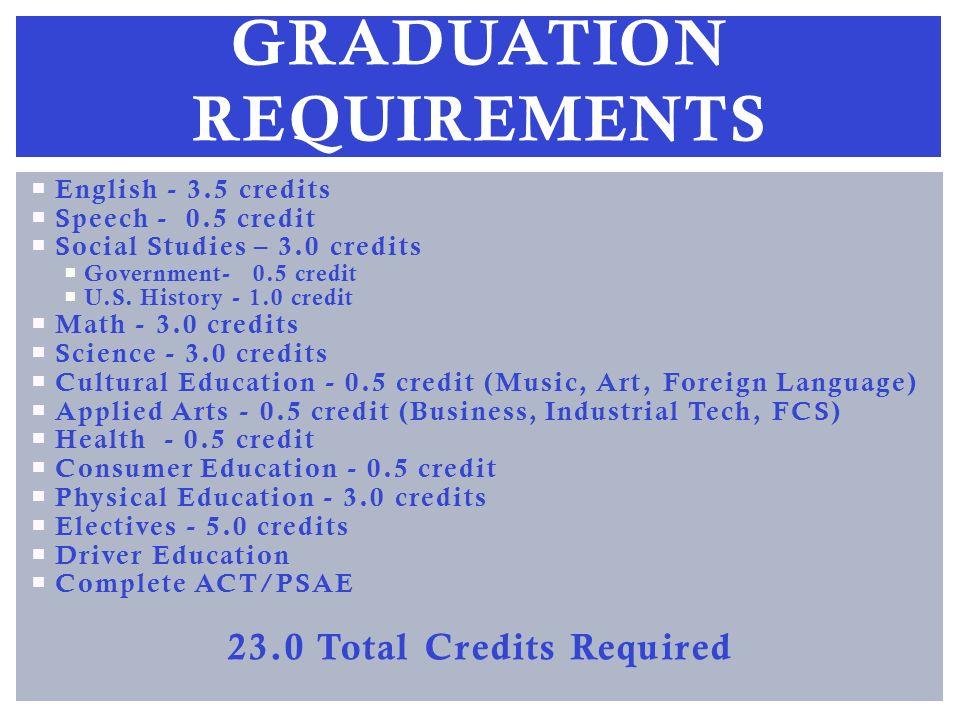 English - 3.5 credits Speech - 0.5 credit Social Studies – 3.0 credits Government- 0.5 credit U.S.