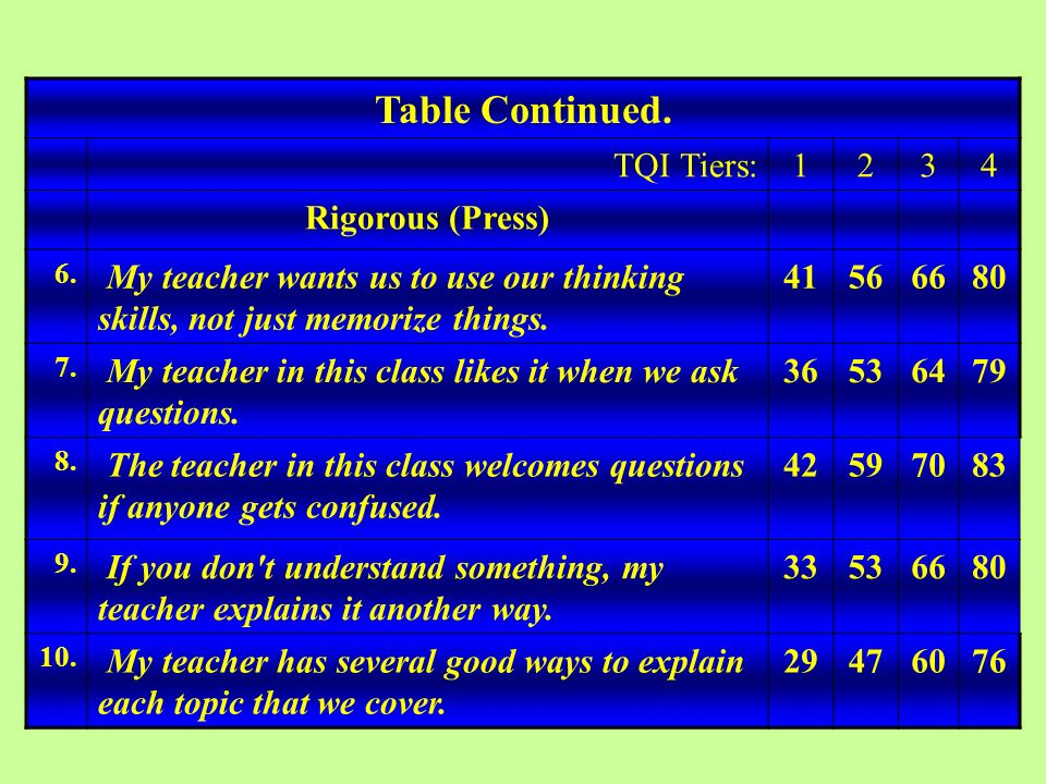 Table Continued. TQI Tiers:1234 Rigorous (Press) 6. My teacher wants us to use our thinking skills, not just memorize things. 41566680 7. My teacher i