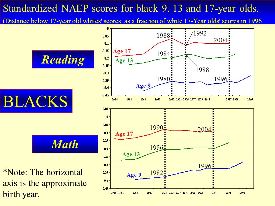 Standardized NAEP scores for black 9, 13 and 17-year olds. (Distance below 17-year old whites' scores, as a fraction of white 17-Year olds' scores in