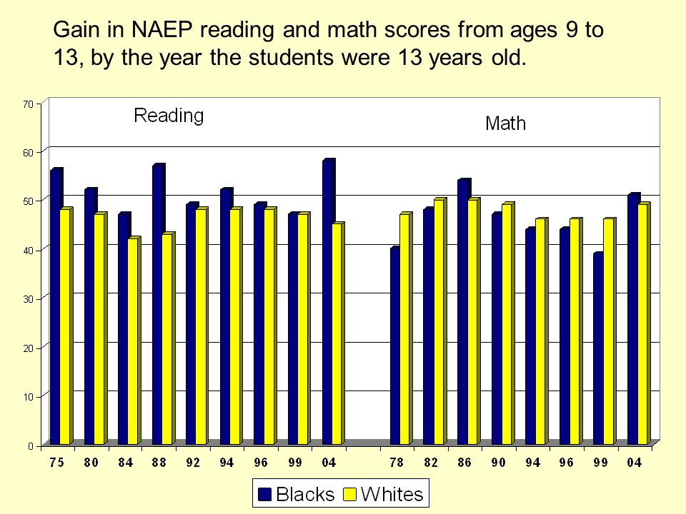Gain in NAEP reading and math scores from ages 9 to 13, by the year the students were 13 years old.