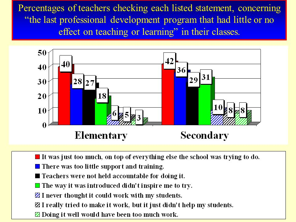 Percentages of teachers checking each listed statement, concerning the last professional development program that had little or no effect on teaching