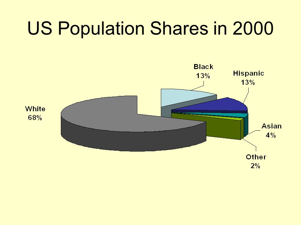 US Population Shares Projected for 2050