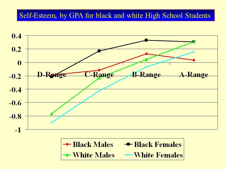 Self-Esteem, by GPA for black and white High School Students