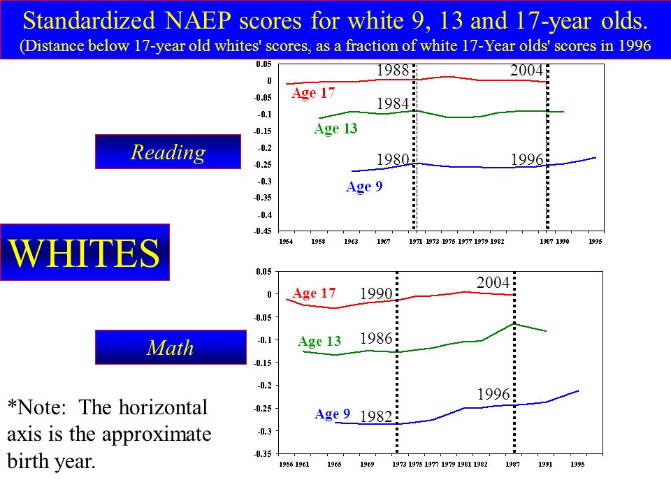 Standardized NAEP reading scores for Hispanic 9, 13 and 17-year olds.