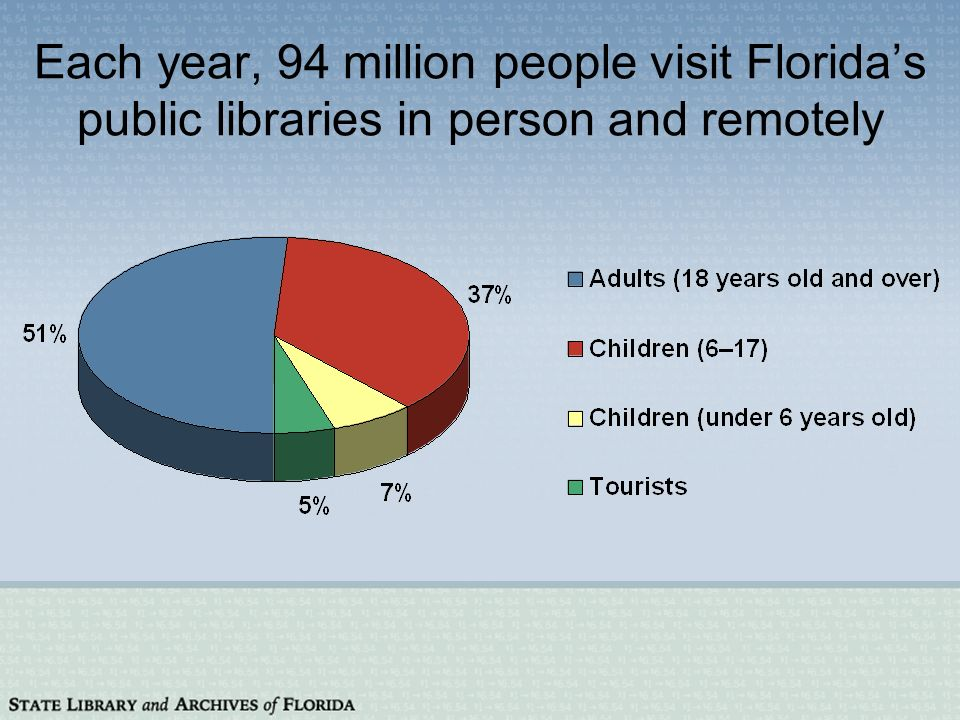 Each year, 94 million people visit Floridas public libraries in person and remotely