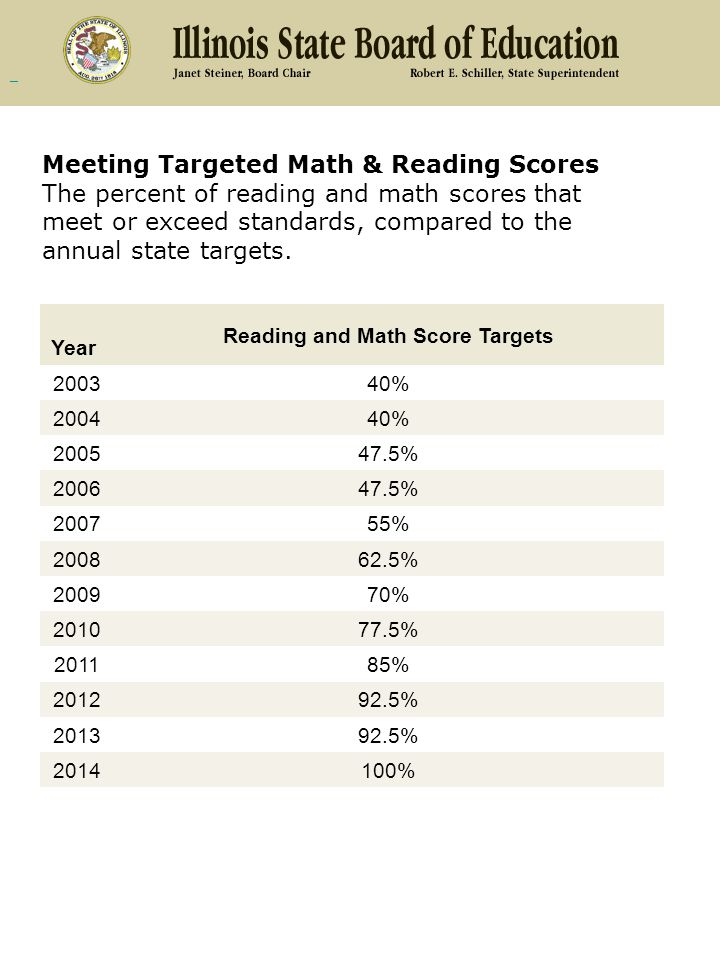 Meeting Targeted Math & Reading Scores The percent of reading and math scores that meet or exceed standards, compared to the annual state targets.