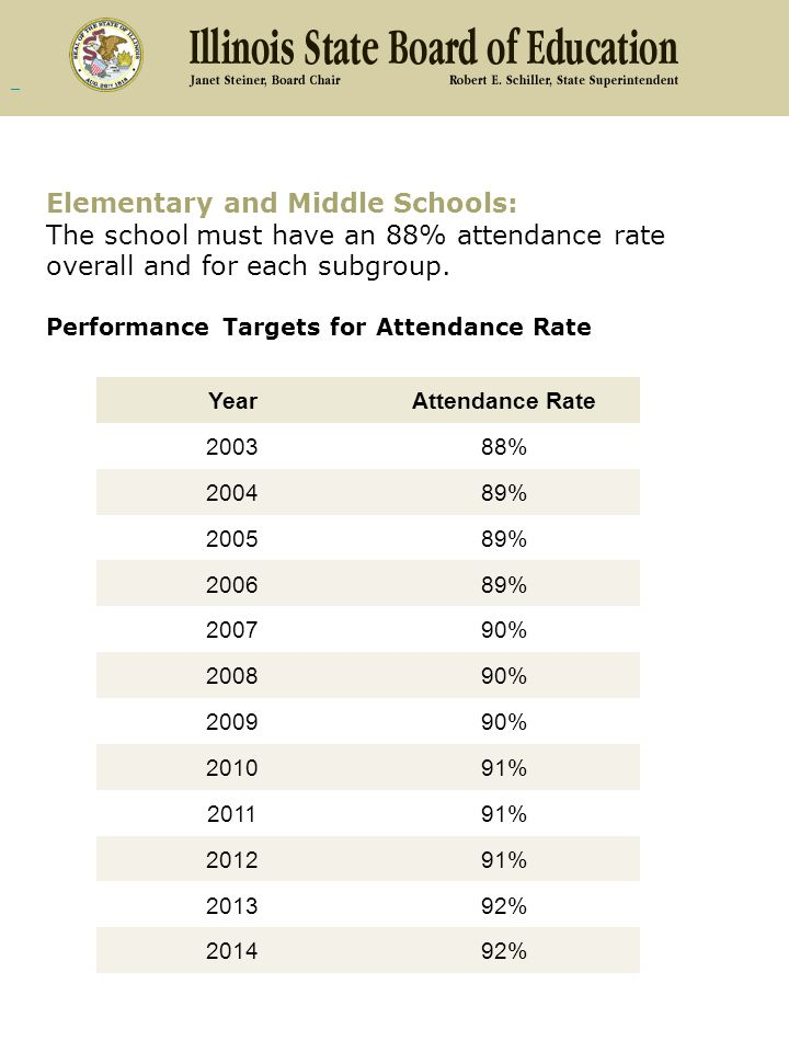 Elementary and Middle Schools: The school must have an 88% attendance rate overall and for each subgroup.