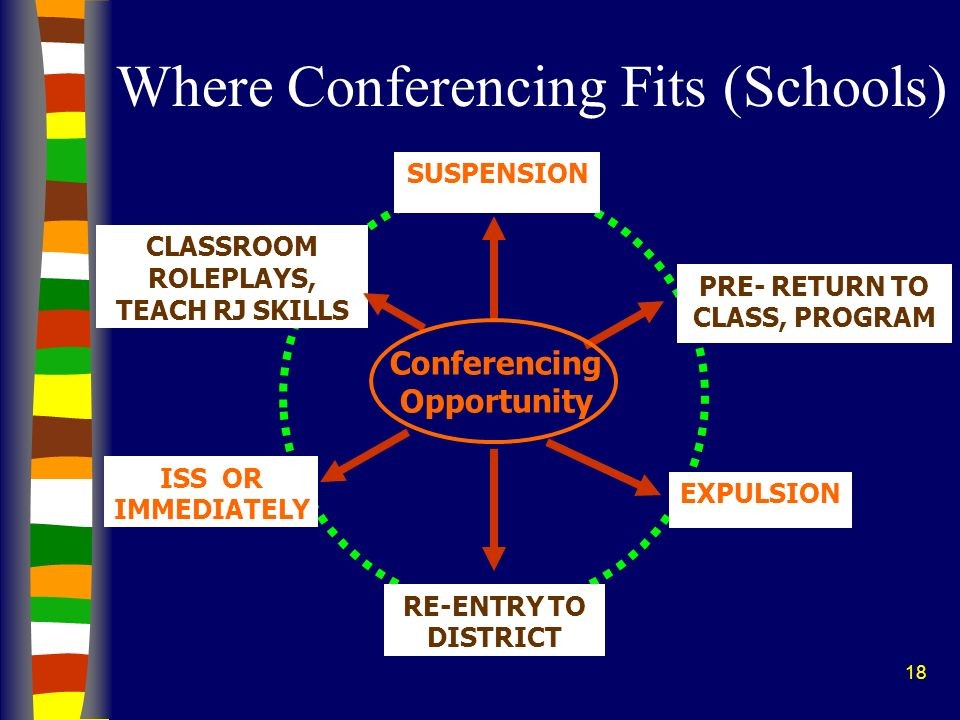 18 Where Conferencing Fits (Schools) Conferencing Opportunity ISS OR IMMEDIATELY PRE- RETURN TO CLASS, PROGRAM CLASSROOM ROLEPLAYS, TEACH RJ SKILLS SU
