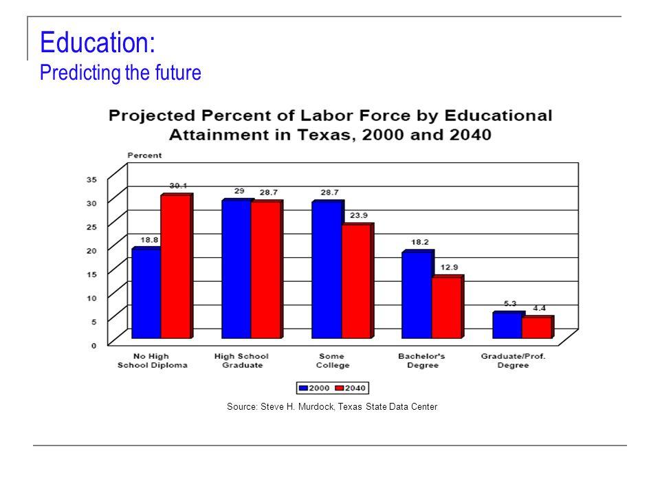 Education: Predicting the future Source: Steve H. Murdock, Texas State Data Center