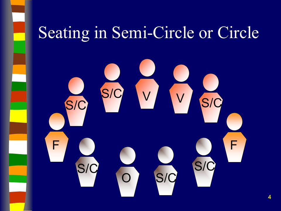 4 Seating in Semi-Circle or Circle S/C O F V V F
