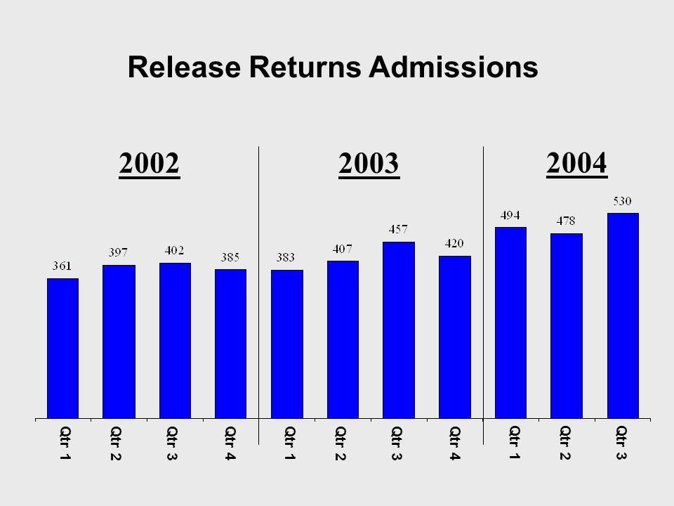 Release Returns Admissions 2002 Qtr 1 Qtr 2 Qtr 3Qtr 4 2003 2004 Qtr 1 Qtr 2 Qtr 3Qtr 4 Qtr 1 Qtr 2 Qtr 3