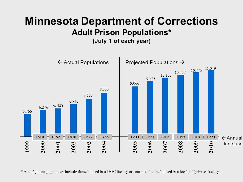 Minnesota Department of Corrections Adult Prison Populations* (July 1 of each year) 6,276 6, 428 6,946 7,568 5,766 * Actual prison population include those housed in a DOC facility or contracted to be housed in a local jail/private facility.