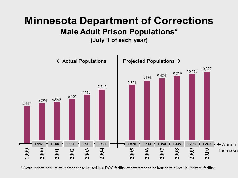 Minnesota Department of Corrections Male Adult Prison Populations* (July 1 of each year) * Actual prison population include those housed in a DOC facility or contracted to be housed in a local jail/private facility.
