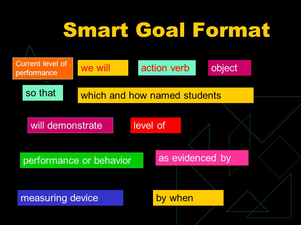 we willaction verbobject so that which and how named students will demonstratelevel of performance or behavior as evidenced by Smart Goal Format measuring deviceby when Current level of performance