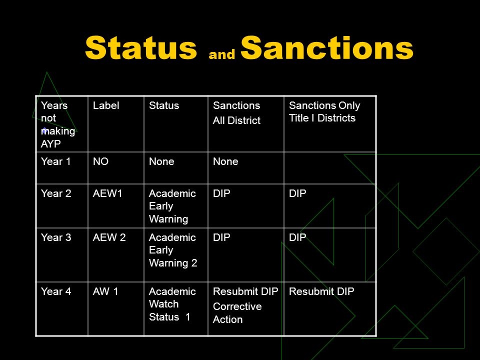 Status and Sanctions Years not making AYP LabelStatusSanctions All District Sanctions Only Title I Districts Year 1NONone Year 2AEW1Academic Early Warning DIP Year 3AEW 2Academic Early Warning 2 DIP Year 4AW 1Academic Watch Status 1 Resubmit DIP Corrective Action Resubmit DIP
