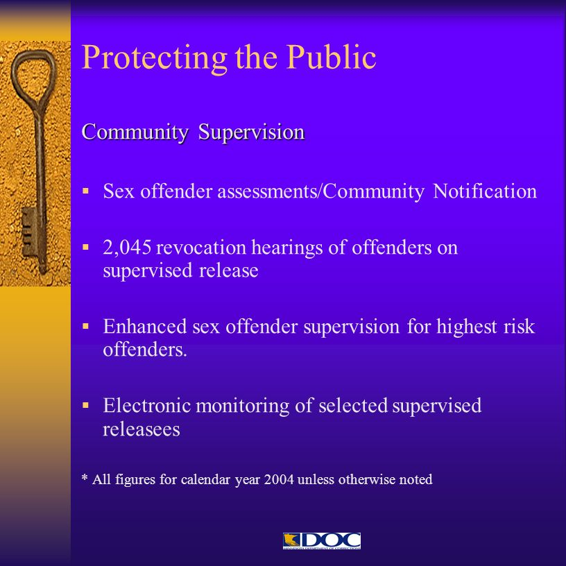 Protecting the Public Community Supervision Sex offender assessments/Community Notification 2,045 revocation hearings of offenders on supervised relea