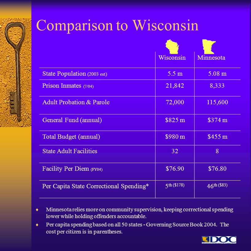Comparison to Wisconsin Minnesota relies more on community supervision, keeping correctional spending lower while holding offenders accountable. Per c