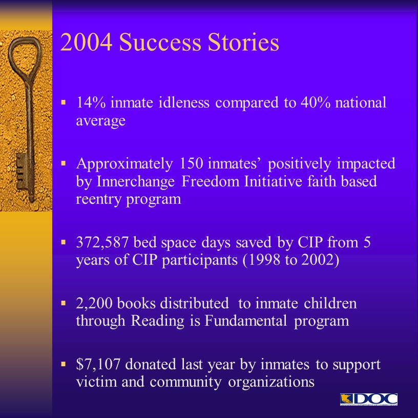 2004 Success Stories 14% inmate idleness compared to 40% national average Approximately 150 inmates positively impacted by Innerchange Freedom Initiat