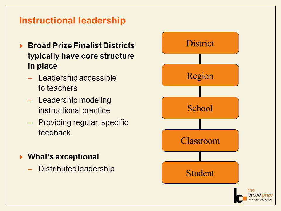 Instructional leadership Broad Prize Finalist Districts typically have core structure in place –Leadership accessible to teachers –Leadership modeling instructional practice –Providing regular, specific feedback Whats exceptional –Distributed leadership District Region School Classroom Student
