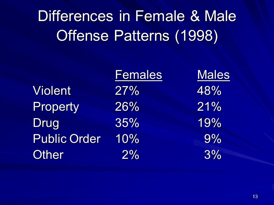 13 Differences in Female & Male Offense Patterns (1998) FemalesMales Violent27%48% Property26%21% Drug35%19% Public Order 10% 9% Other 2% 3%